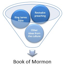 Circles in a funnel showing ideas that became the Book of Mormon