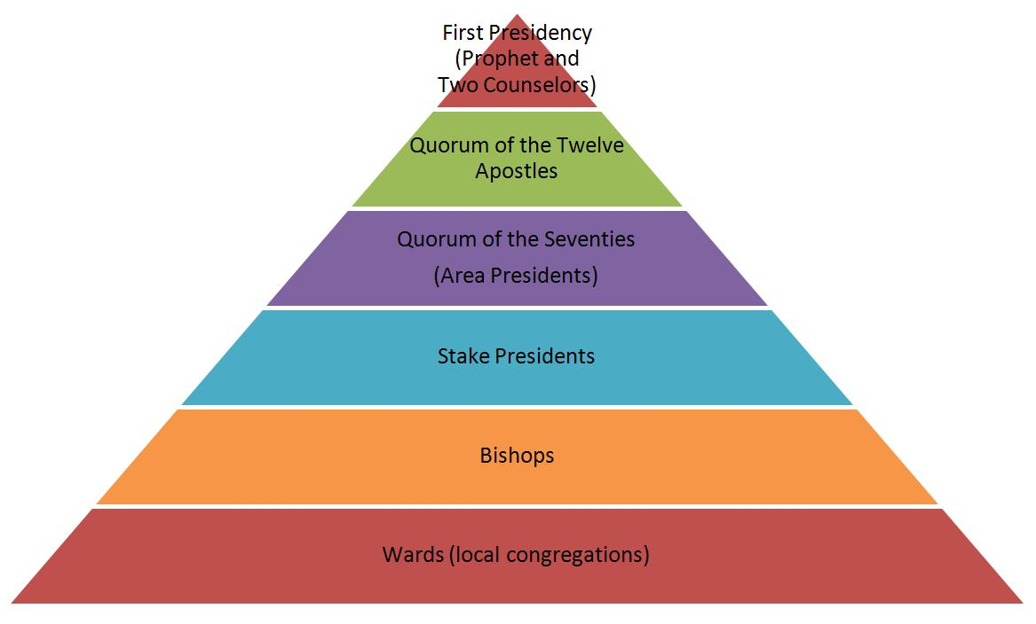 LDS Hierarchy